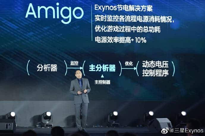 Samsung exynos 1080 game mode