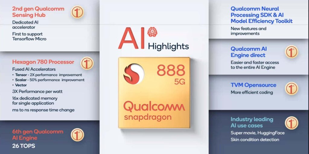 AI highlight in QUALCOMM latest chip
